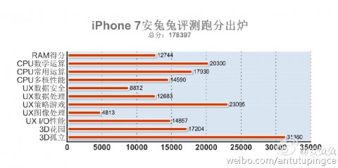 Apple iPhone 7 Is The Fastest Smartphone In The World ( New AnTuTu Benchmark Record) 6