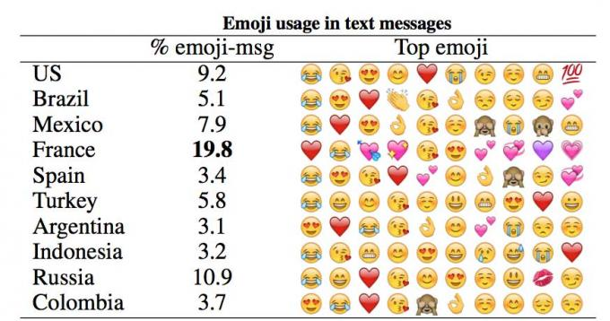 What is the most used emoji in the world? 8