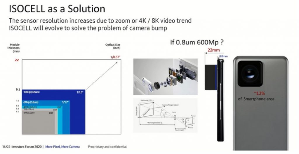 Samsung develops 600-megapixel camera sensor that surpasses the capabilities of the human eye 3